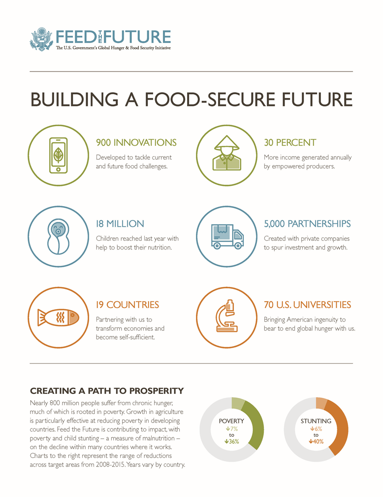 Building A Food-Secure Future