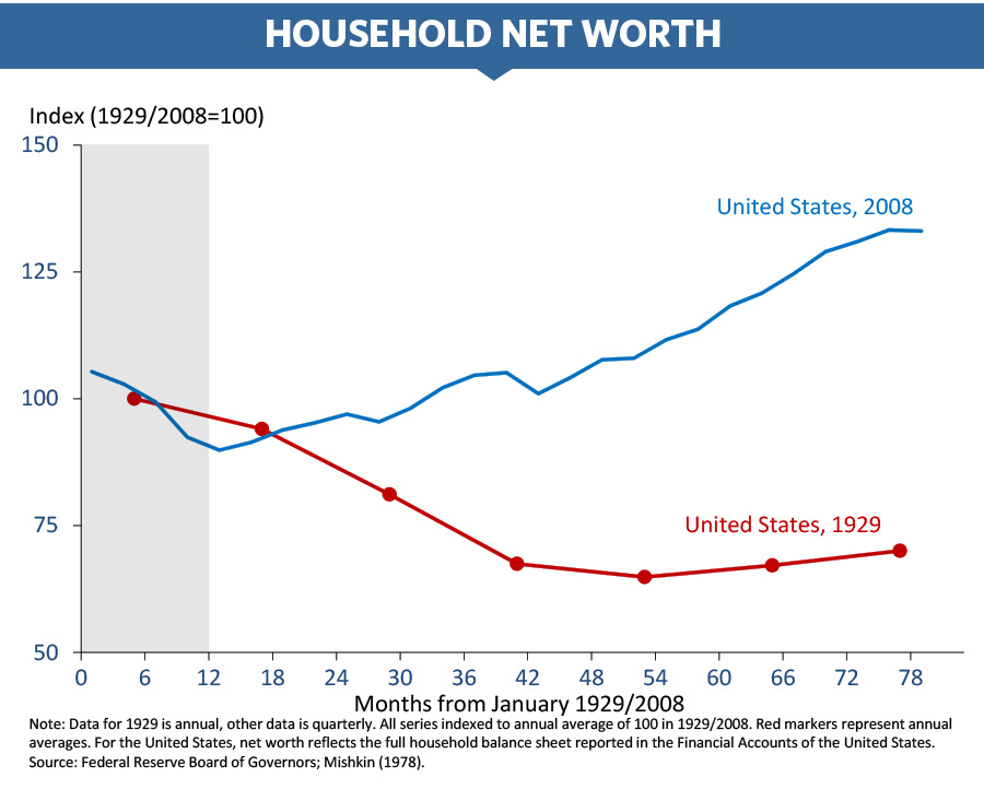 Chart of household wealth since 2008