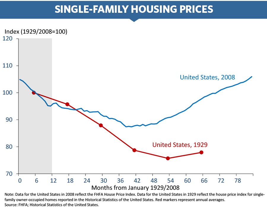Chart of single-family housing prices