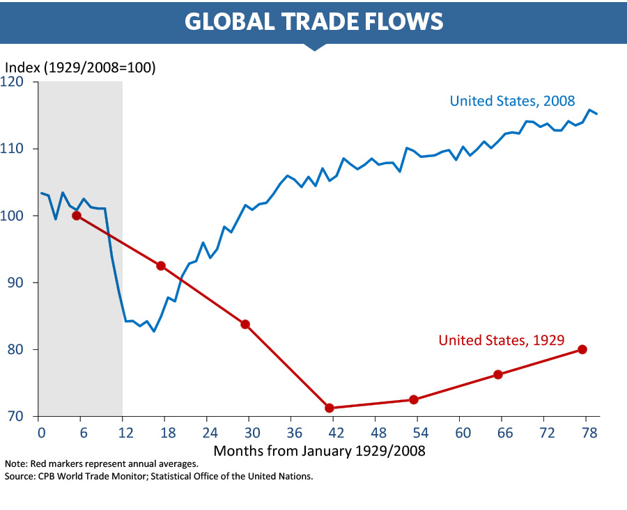 Chart of global trade flows