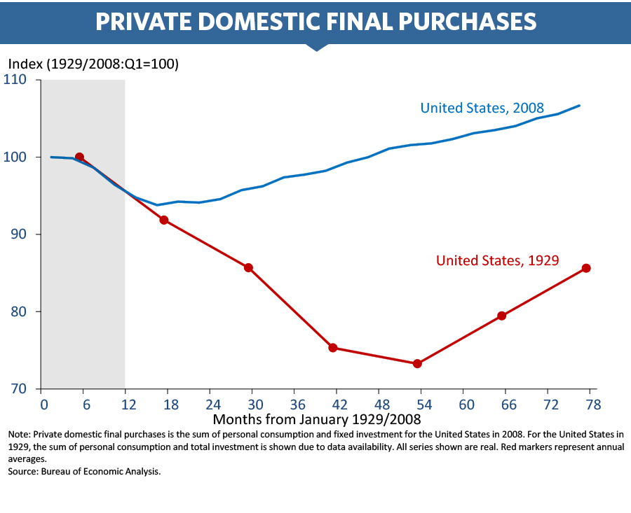 Chart of private domestic final purchases