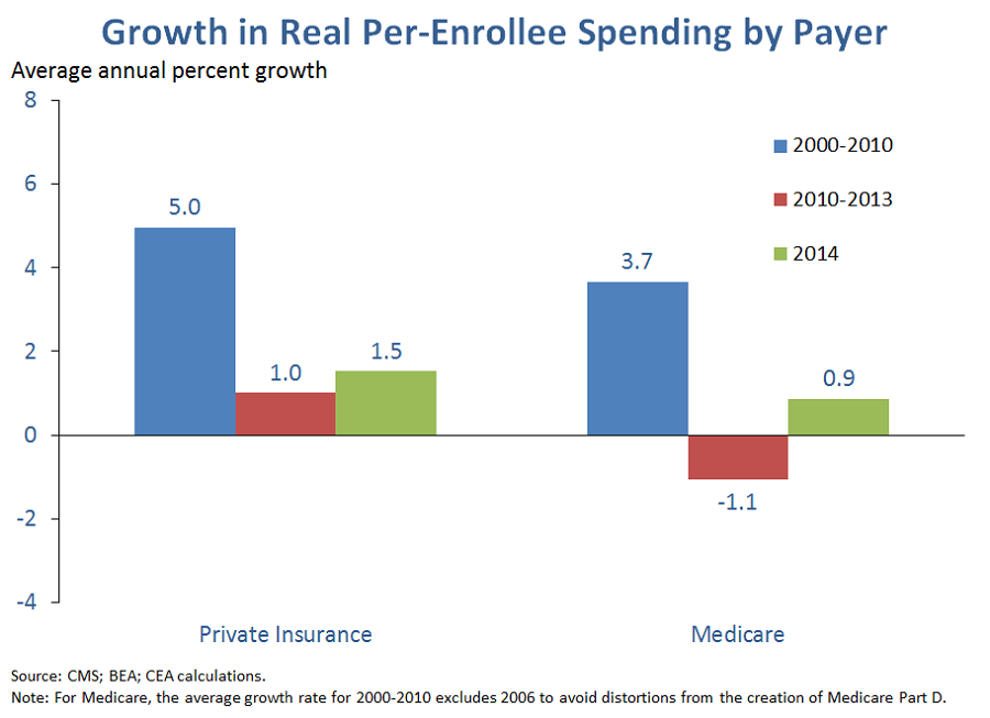 Growth in Real Per-Enrollee Spending by Payer