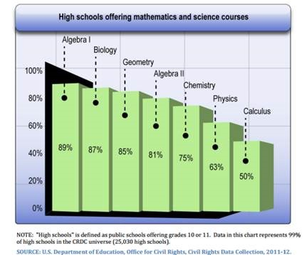 Chart: High Schools offering math and science courses