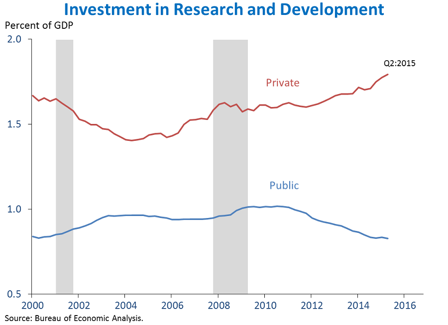 Investment in Research and Development
