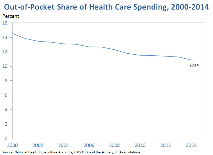 Out-of-Pocket Share of Health Care Spending