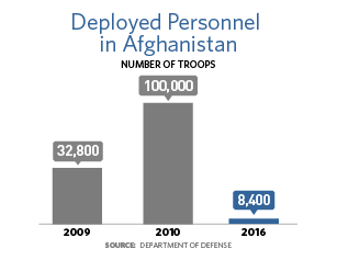 A bar chart showing that the number of troops deployed in Afghanistan was 32,800 in 2009, 100,000 in 2010, and 8,400 in 2016.