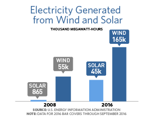 Bar chart showing that electricity generated from solar was 865 in 2008 and 45,000 in 2016. Electricity generated from wind was 55,000 in 2008 and 165,000 in 2016.