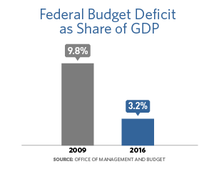 Bar chart showing the federal budget deficit as share of GDP.  In 2009, it was 9.8% and in 2016 it was 3.2%.