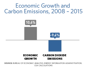 Bar chart showing that from 2008 to 2015, the economic growth was 10.6% and carbon dioxide emissions lowered by 9.4%