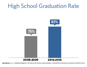 Bar chart showing that in 2008-2009, high school graduation rate was 75%, and in 2014-2015 the graduation rate was 83%.