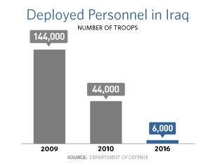 A bar chart showing that the number of troops deployed in Iraq was 144,000 in 2009, 44,000 in 2010, and 6,000 in 2016.