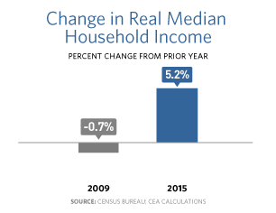 Bar chart showing that in 2009 the change in real median household income was -0.7% and in 2015 it was up to 5.2%.