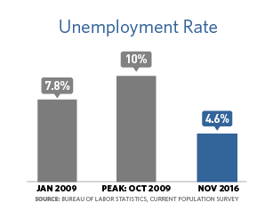 Bar chart showing the unemployment rate was 7.8% in January 2009, 10% in October 2009, and 4.6% in November 2016.