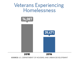 Bar chart that shows the number of veterans experiencing homelessness in 2010 was 74,087 and in 2016 it was 39,471.