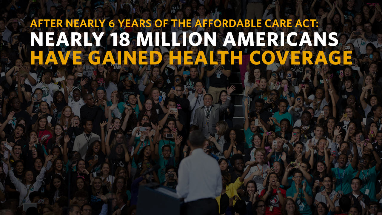 Nearly 18 million Americans have gained health coverage