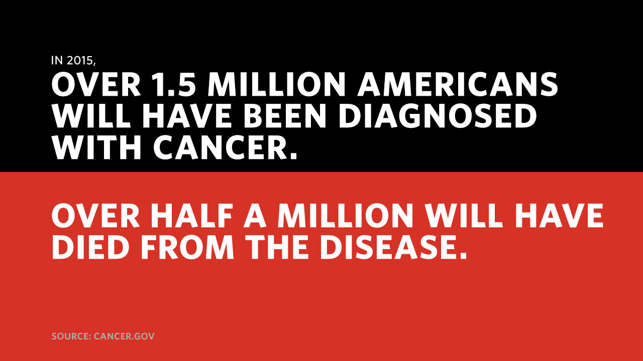 The numbers of new cancer cases will rise to 22 million within the next two decades