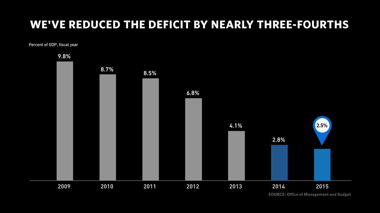 We've reduced the deficit by nearly three-fourths