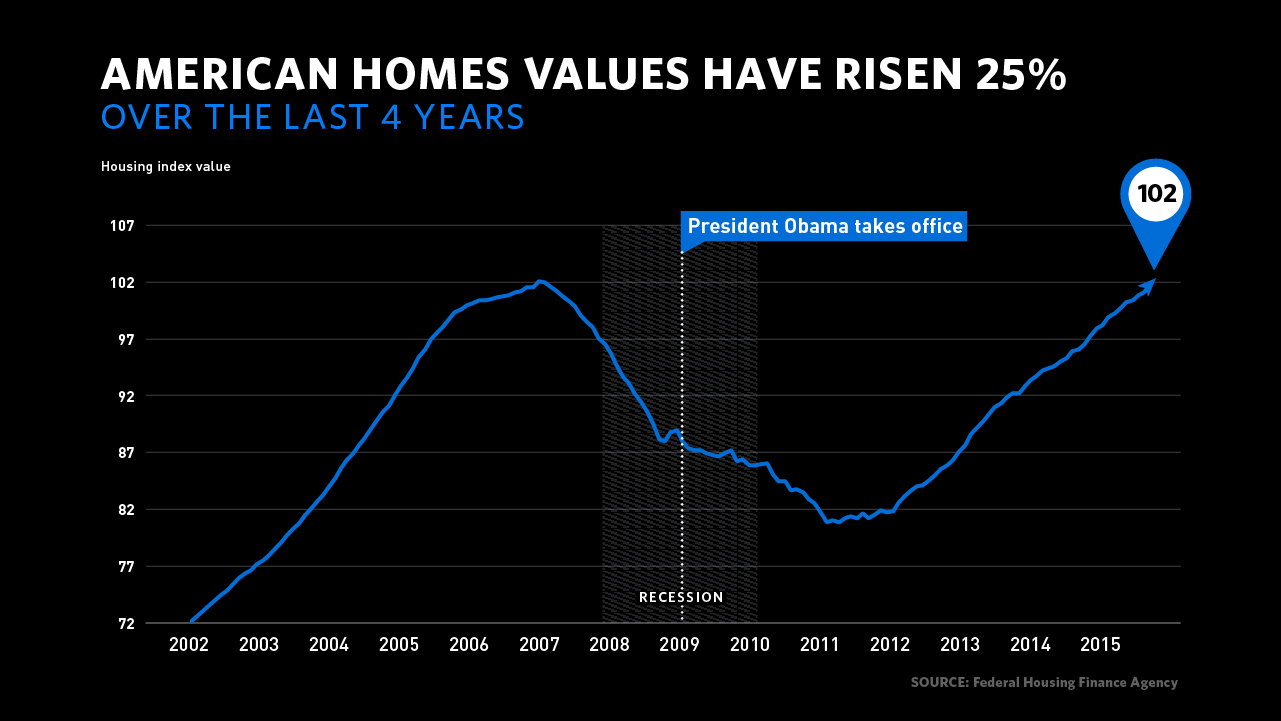 American home values have risen 25%