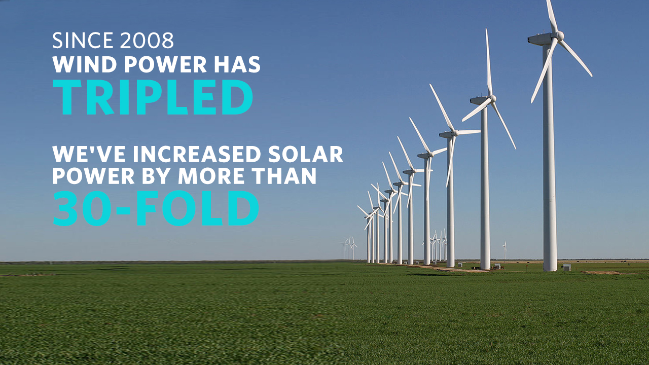 Since 2008, wind power has tripled and we've increased solar power by more than 30-fold
