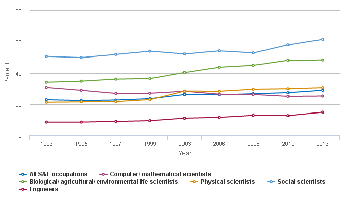 Women in science and engineering occupations (1993-2013)