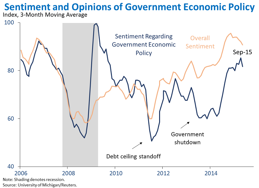 Sentiment and Opinions of Government Economic Policy