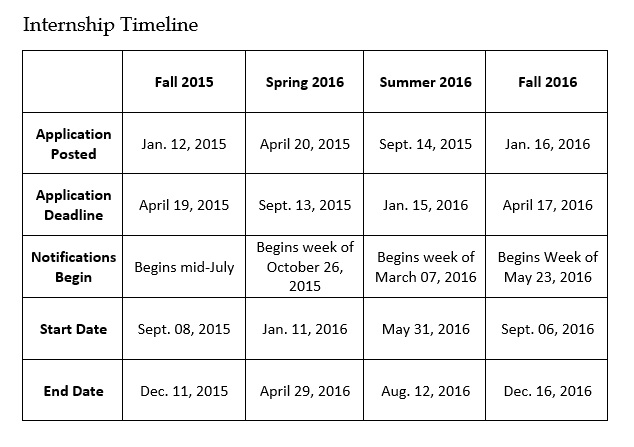 Internship Timeline And Faqs  Whitehousegov Whip Timeline
