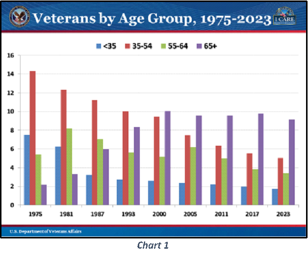 Veterans by Age Group 1975-2023
