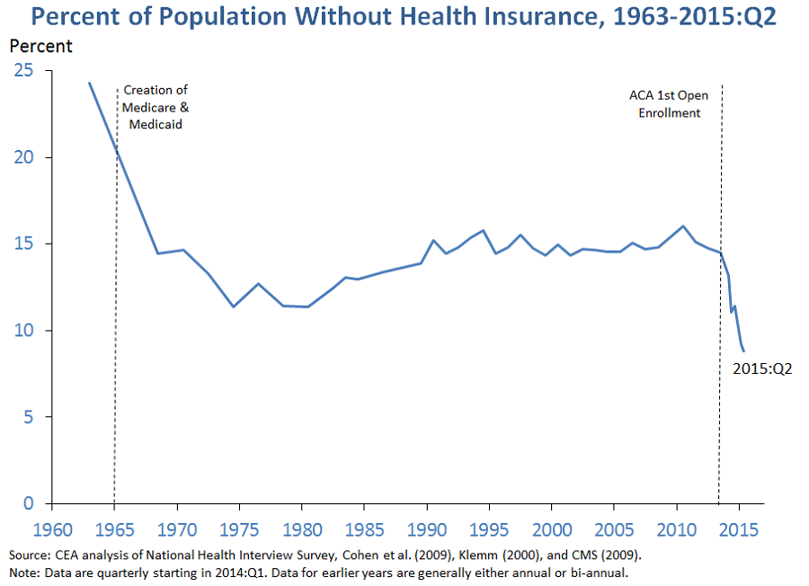 Population Without Health Insurance