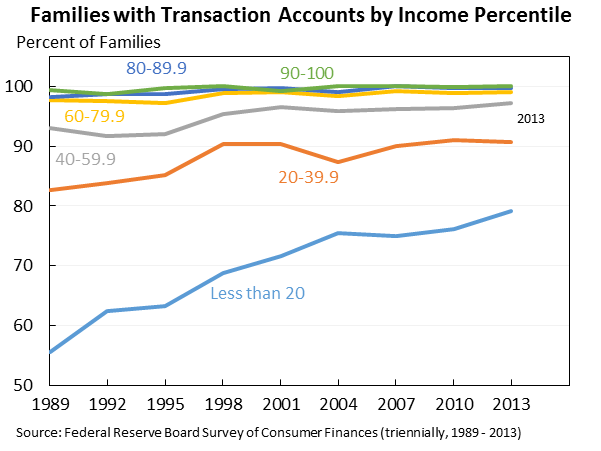 Families with Transaction Accounts by Income Percentile