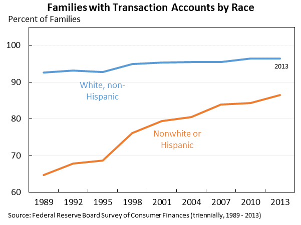 Families with Transaction Accounts by Race