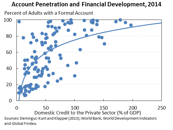 Account Penetration and Financial Development, 2014