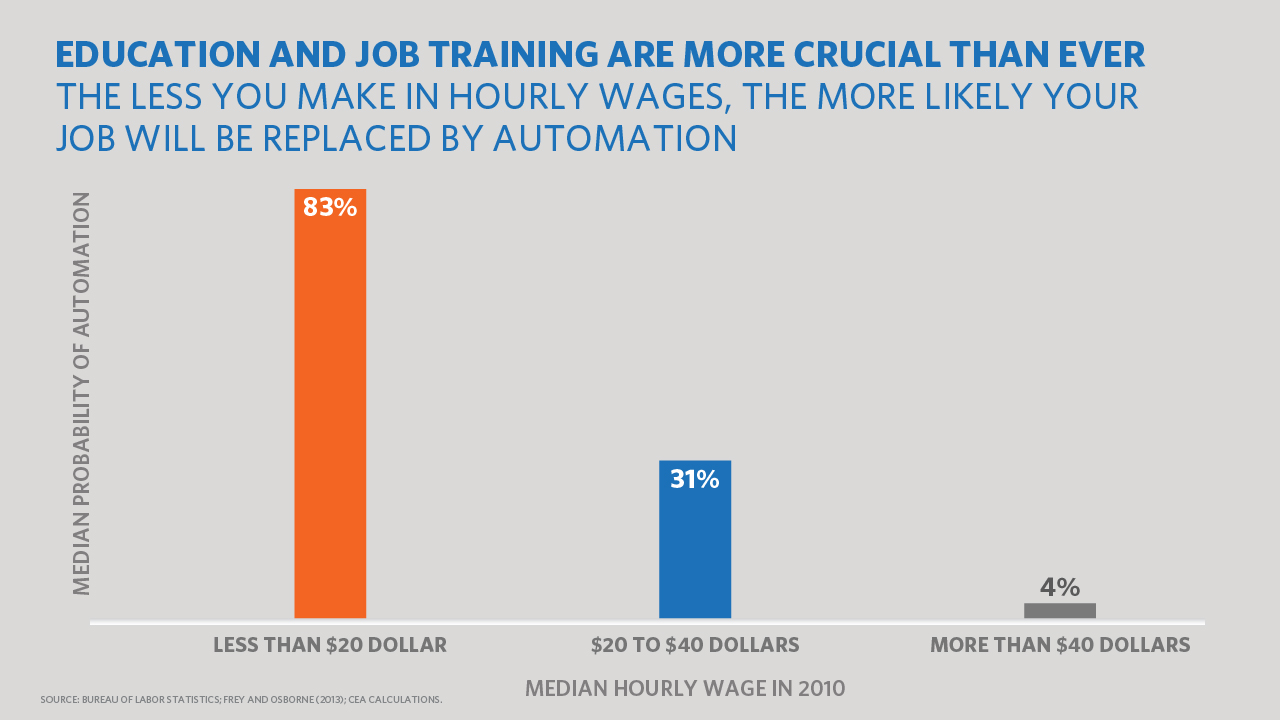 Chart on Automation and Hourly Salaries