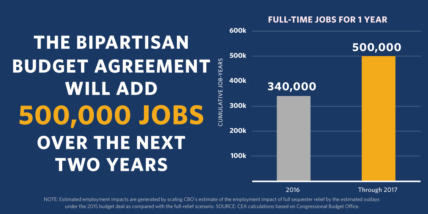 Bipartisan Budget Agreement Jobs Chart