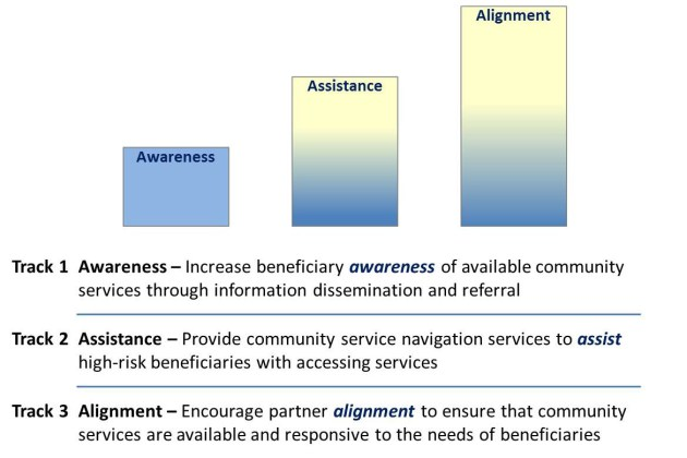 Chart on awareness, assistance, alignment