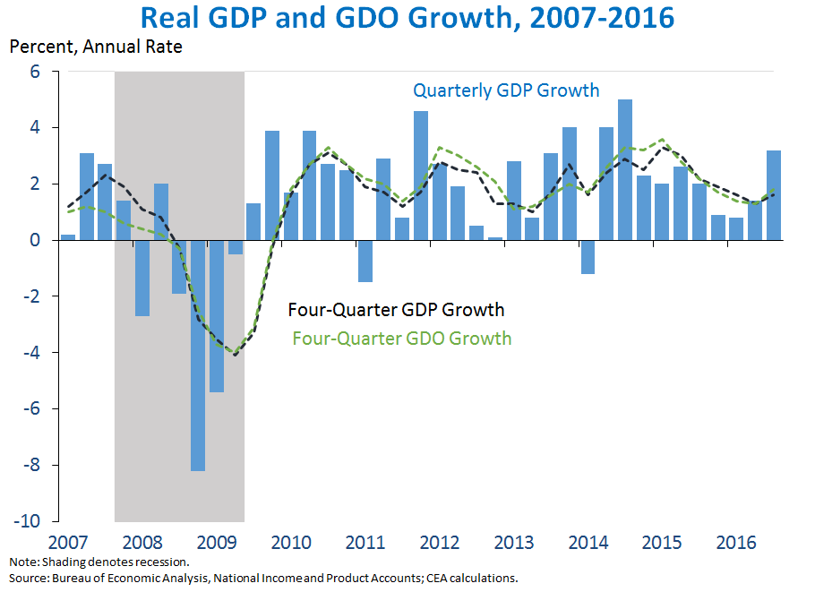 Real GDP and GDO Growth, 2007-2016