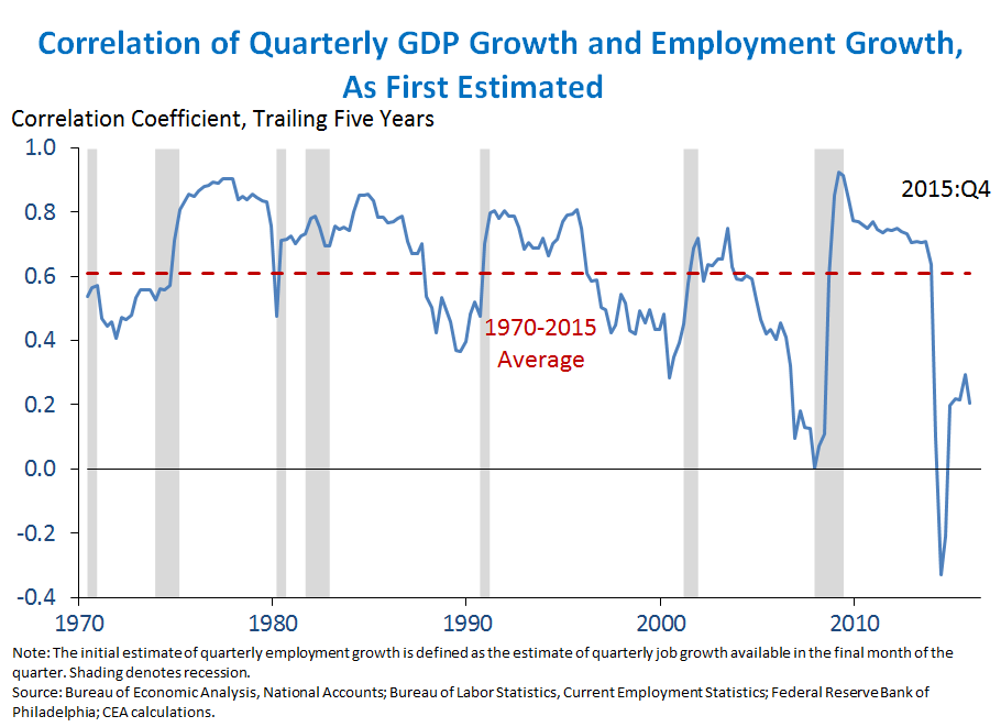 Quarterly GDP Growth and Employment Growth