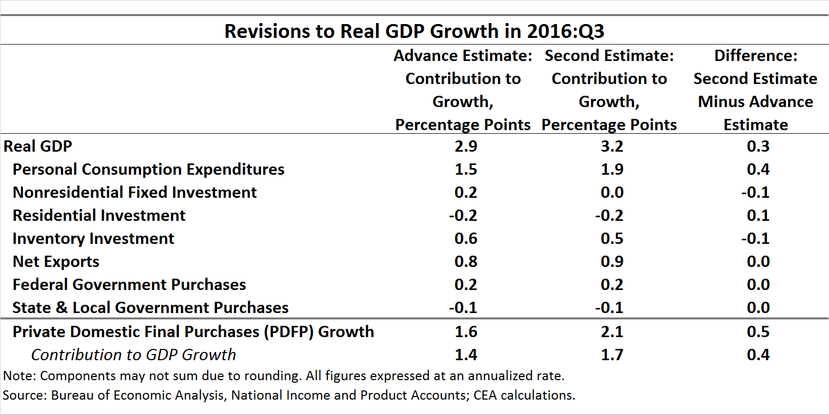 Revisions to Real GDP Growth in 2016:Q3