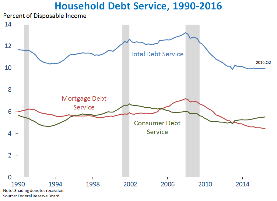 Household Debt Service, 1990-2016