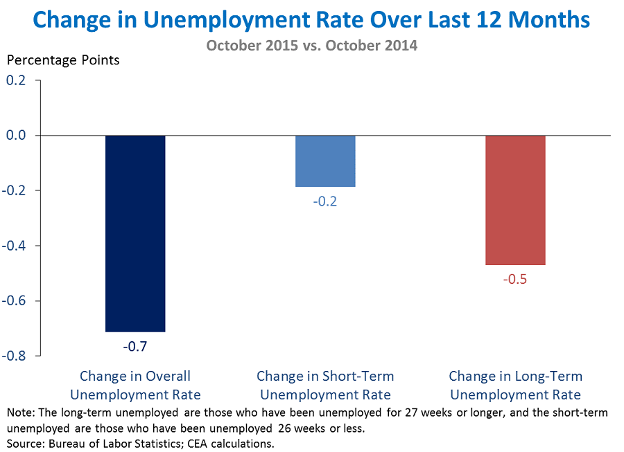 Change in Unemployment Rate Over Last 12 Months