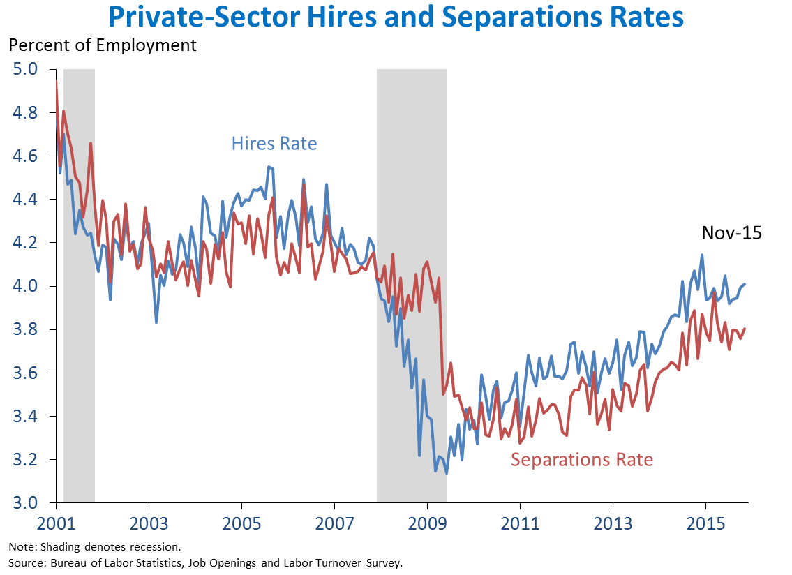 Private-Sector Hires
