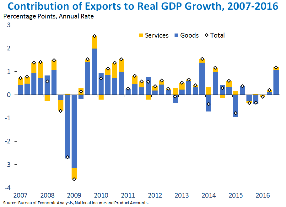 Contribution of Exports to Real GDP Growth, 2007-2016