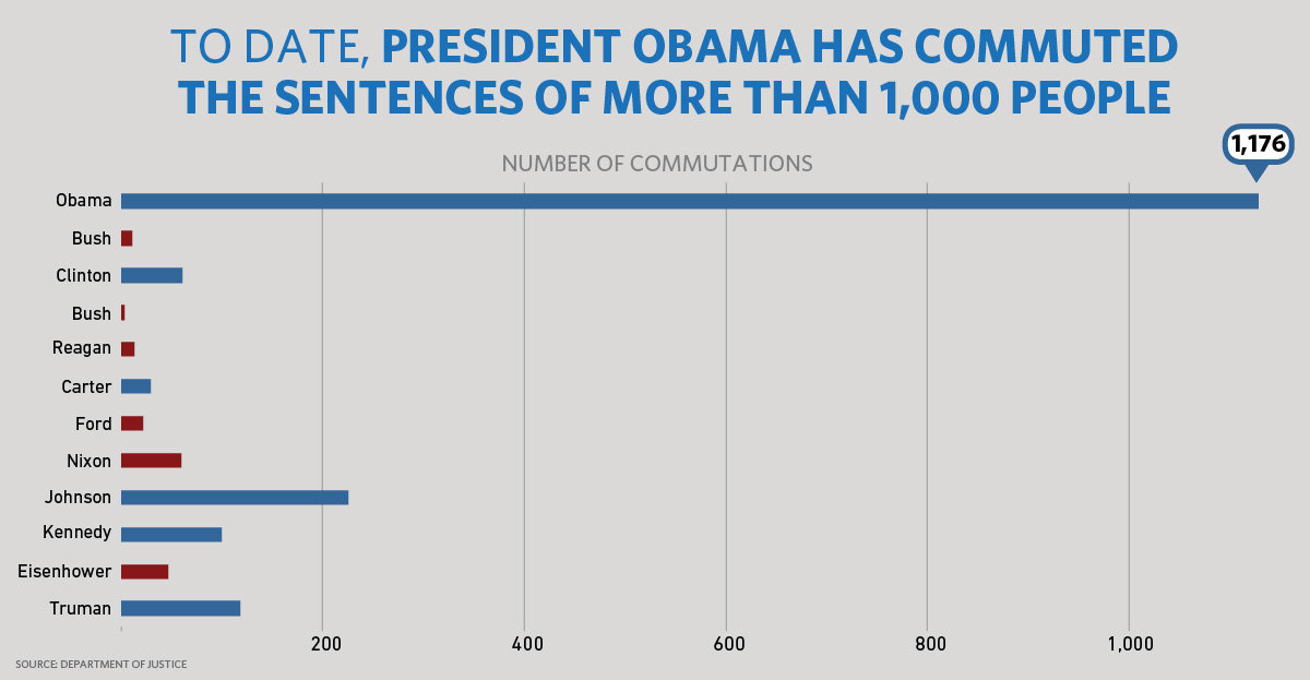 President Obama has commuted 1,176 sentences, more than the last 11 presidents combined.