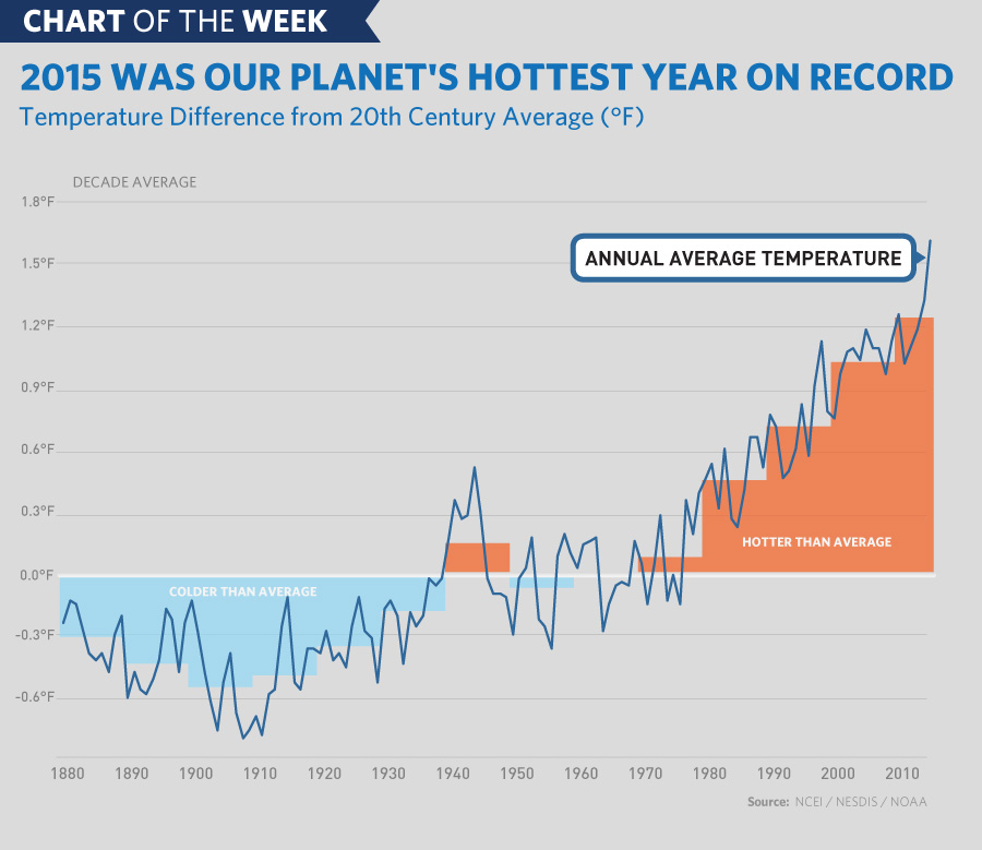 Chart of the Week: 2015 was hottest year on record