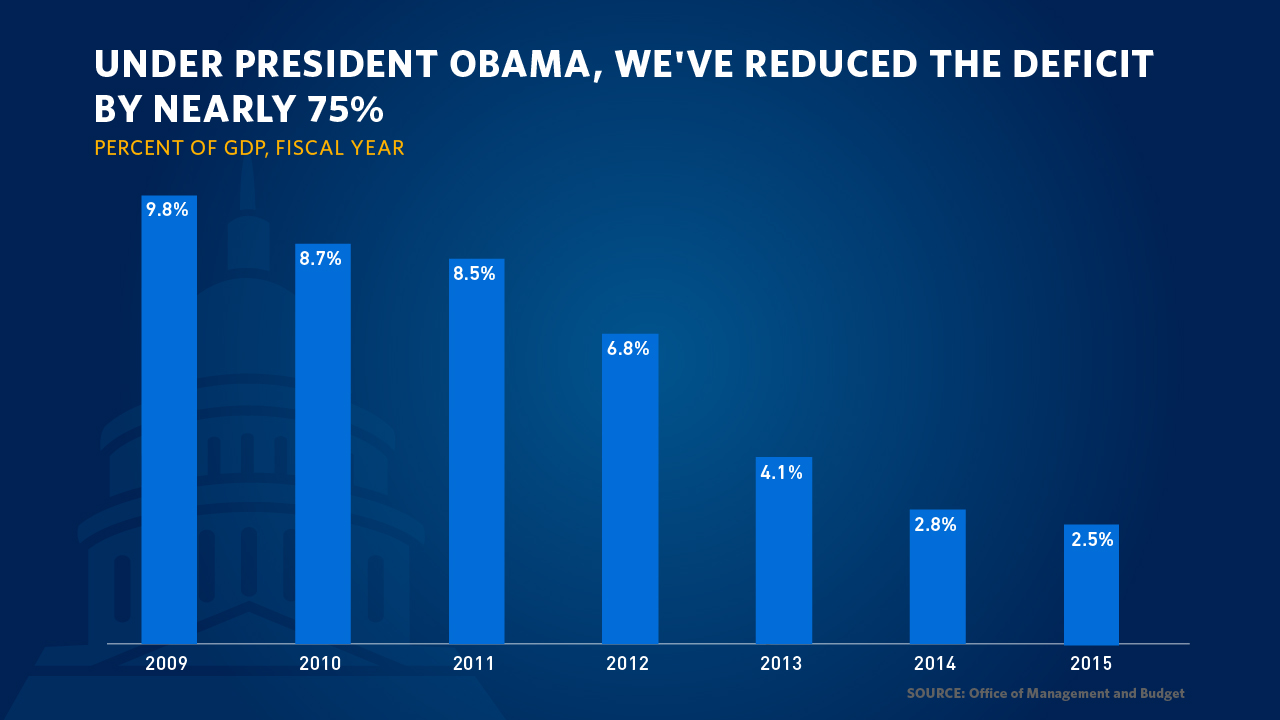 """Truth And Deficit >> """"Here's the Truth"""": President Obama Busts 4 Myths About the Economy   whitehouse.gov"""