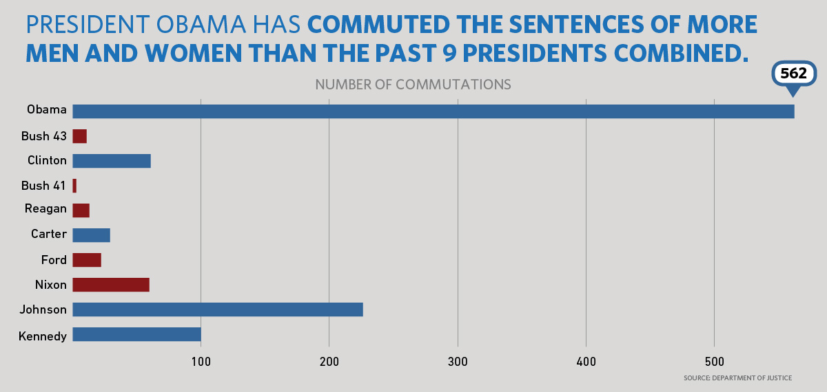 President Obama has granted 562 commutations