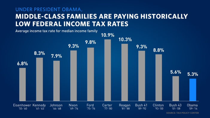 Middle-class families are paying historically low federal income tax rates