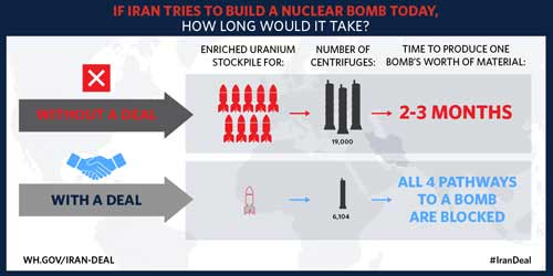 If Iran tries to build a nuclear bomb today, how long would it take?