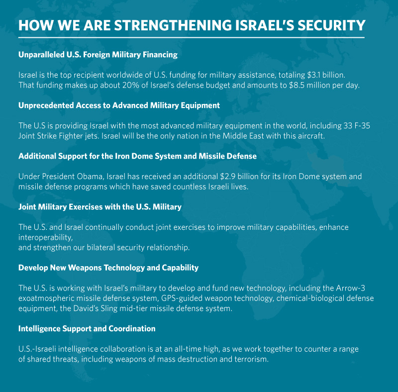 Strengthening Israel's Security