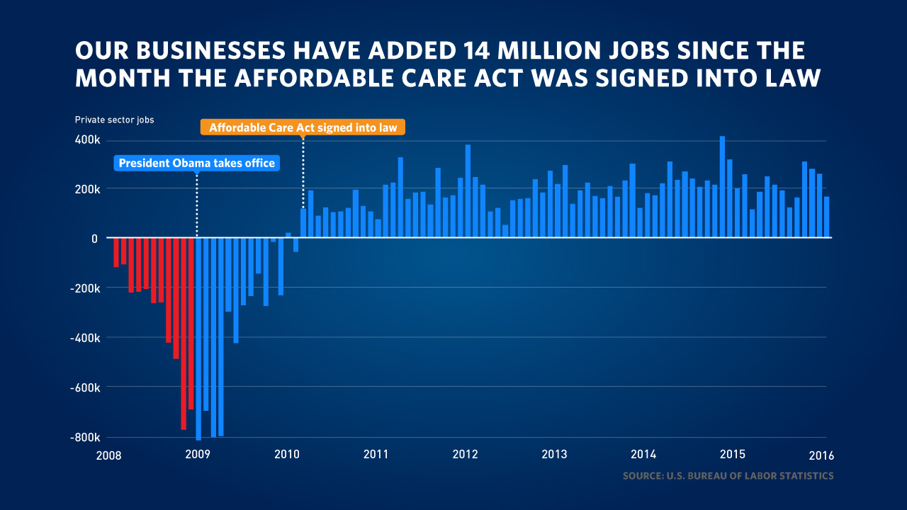 Jobs created since the Affordable Care Act