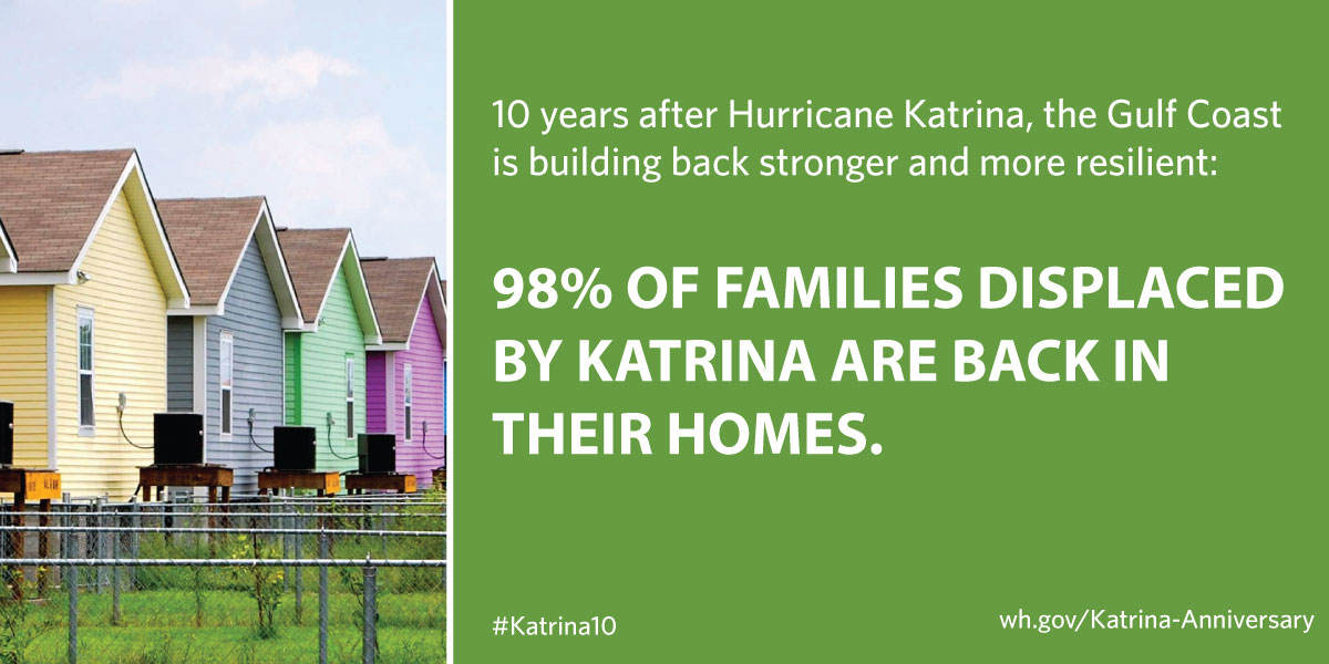 98% of families displaced by Katrina are back in their homes.